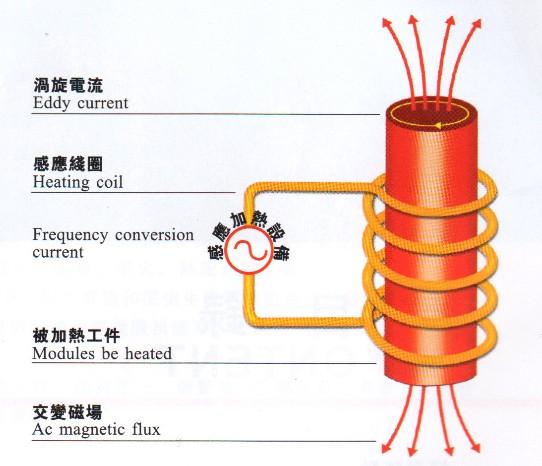 感应加热设备温度控制方法技巧